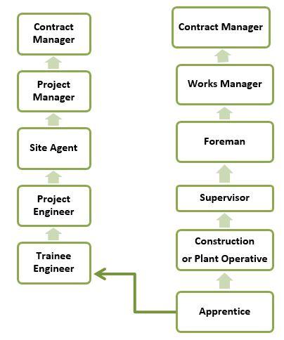 Apprenticeship training logos